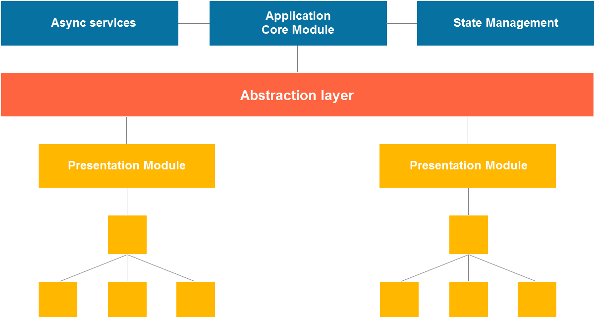 Angular architecture patterns – High level project architecture