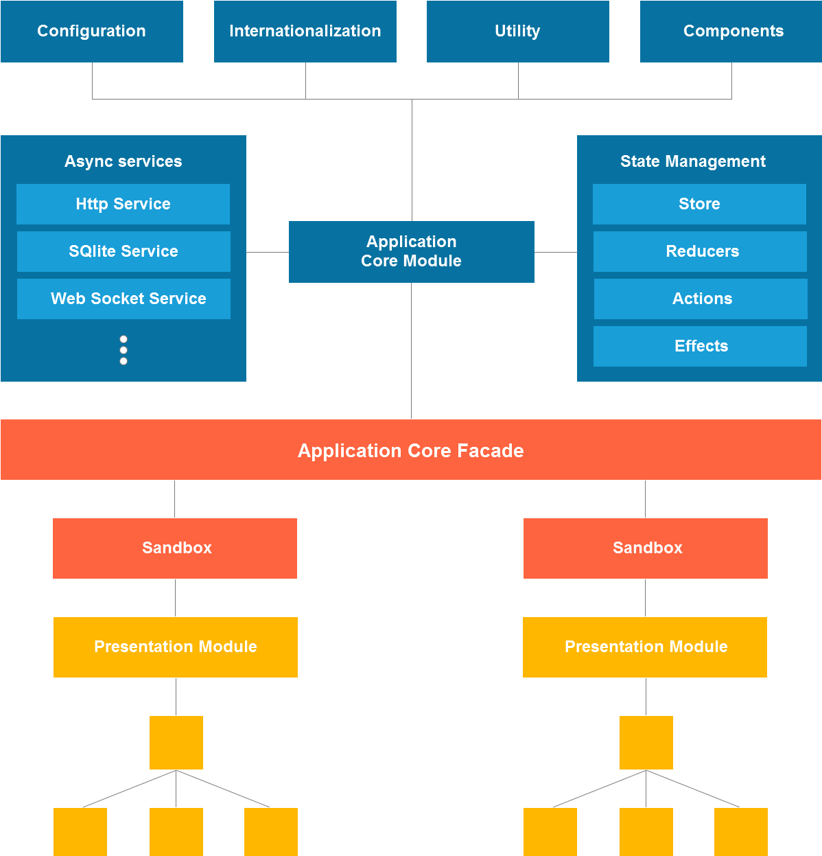 Angular architecture patterns – Additional application features